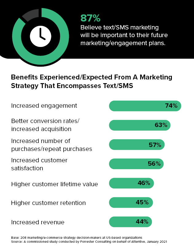Leaders in Text Message Marketing